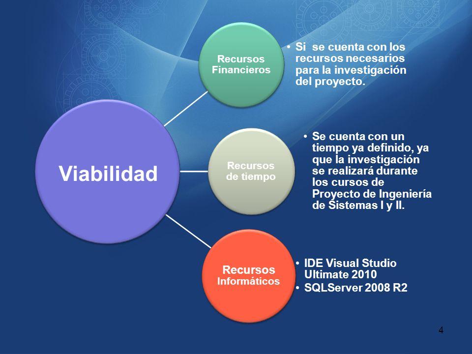 Recursos Financieros Si se cuenta con los recursos necesarios para la investigación del proyecto. Recursos de tiempo Se cuenta con un tiempo ya defini