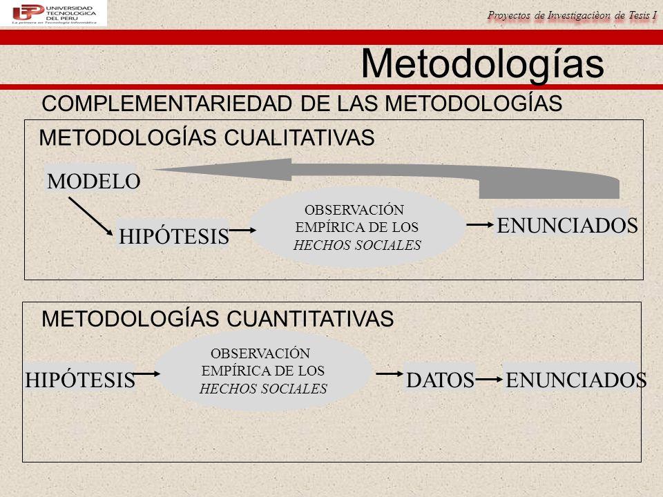 Proyectos de Investigacièon de Tesis I OBSERVACIÓN EMPÍRICA DE LOS HECHOS SOCIALES HIPÓTESISENUNCIADOSDATOS COMPLEMENTARIEDAD DE LAS METODOLOGÍAS Metodologías OBSERVACIÓN EMPÍRICA DE LOS HECHOS SOCIALES MODELO HIPÓTESIS ENUNCIADOS METODOLOGÍAS CUALITATIVAS METODOLOGÍAS CUANTITATIVAS