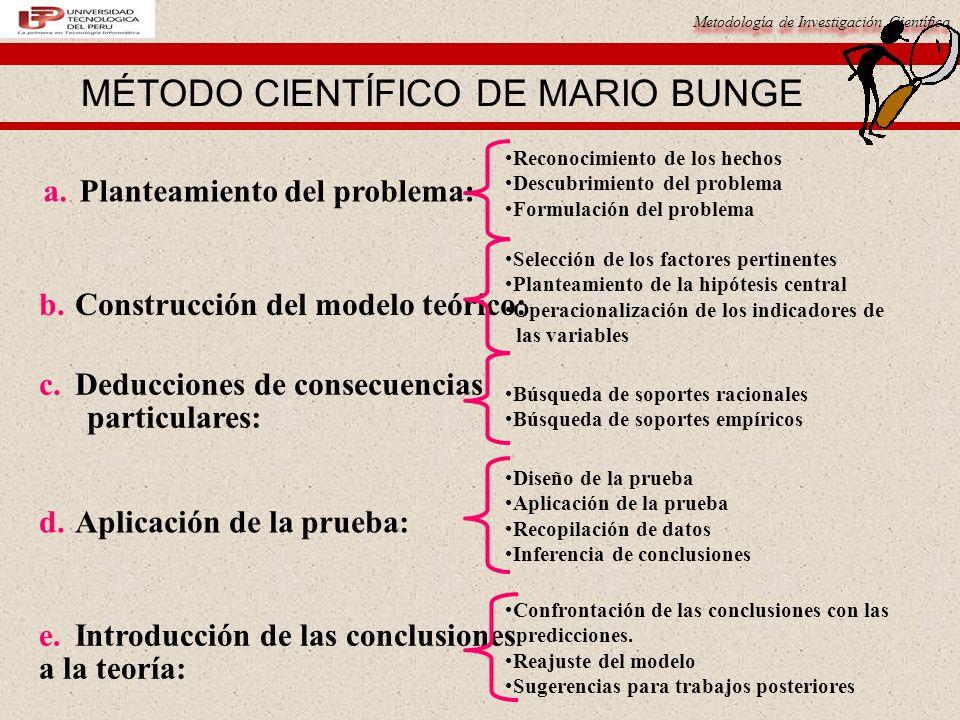 Metodología de Investigación Científica MÉTODO CIENTÍFICO DE MARIO BUNGE Reconocimiento de los hechos Descubrimiento del problema Formulación del problema b.