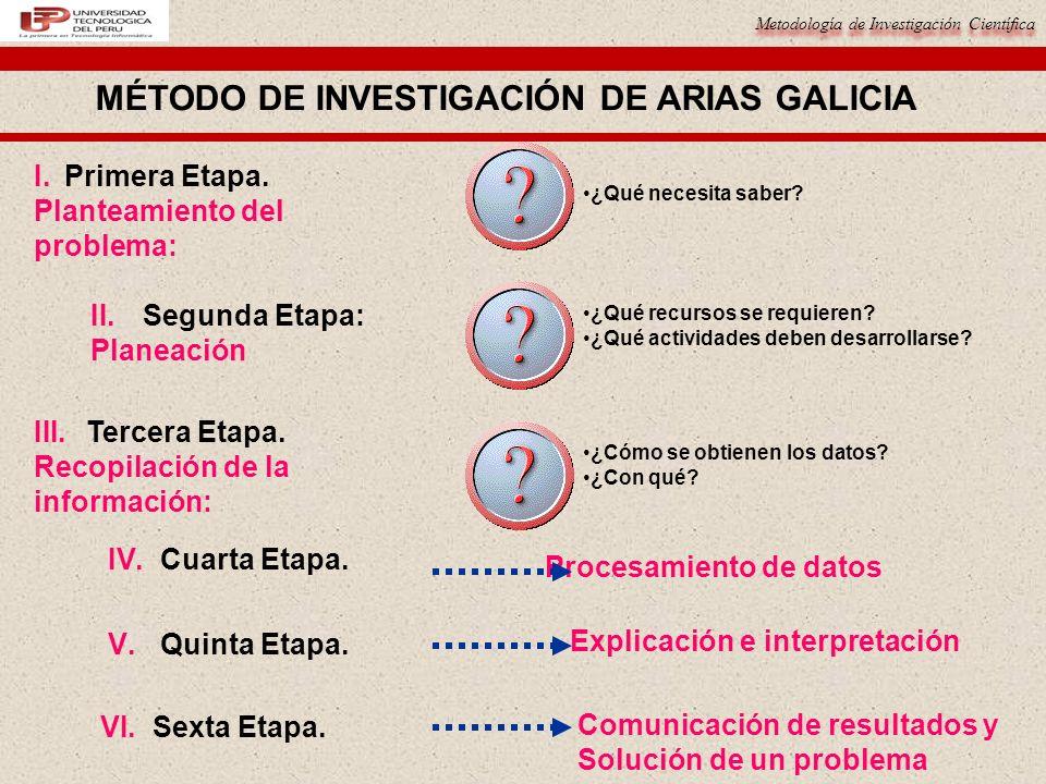 Metodología de Investigación Científica MÉTODO DE INVESTIGACIÓN DE ARIAS GALICIA ¿Qué necesita saber? I. Primera Etapa. Planteamiento delproblema: II.
