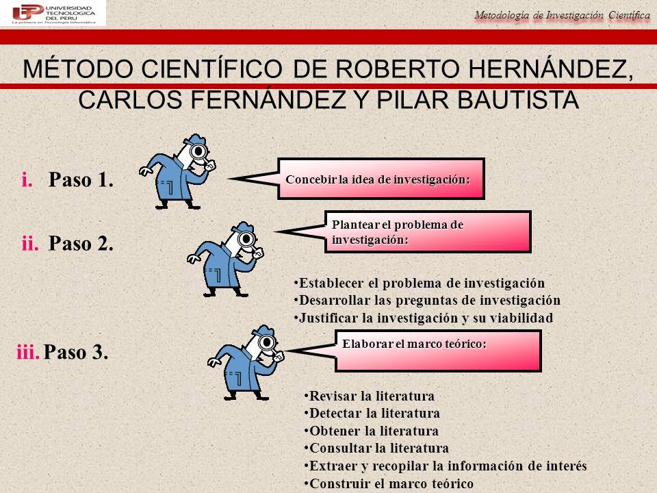 Metodología de Investigación Científica MÉTODO CIENTÍFICO DE ROBERTO HERNÁNDEZ, CARLOS FERNÁNDEZ Y PILAR BAUTISTA Establecer el problema de investigación Desarrollar las preguntas de investigación Justificar la investigación y su viabilidad i.