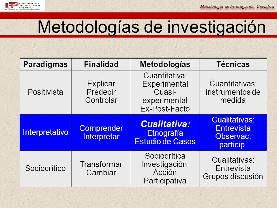 Metodología de Investigación Científica Metodologías de investigación ParadigmasFinalidadMetodologíasTécnicas Positivista Explicar Predecir Controlar