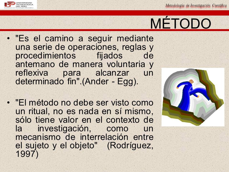 Metodología de Investigación Científica MÉTODO