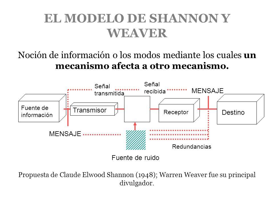 EL MODELO DE SHANNON Y WEAVER Noción de información o los modos mediante los cuales un mecanismo afecta a otro mecanismo. Fuente de información Transm