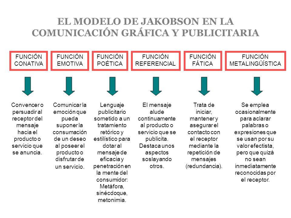 EL MODELO DE JAKOBSON EN LA COMUNICACIÓN GRÁFICA Y PUBLICITARIA FUNCIÓN CONATIVA FUNCIÓN EMOTIVA FUNCIÓN FÁTICA FUNCIÓN POÉTICA FUNCIÓN REFERENCIAL FU