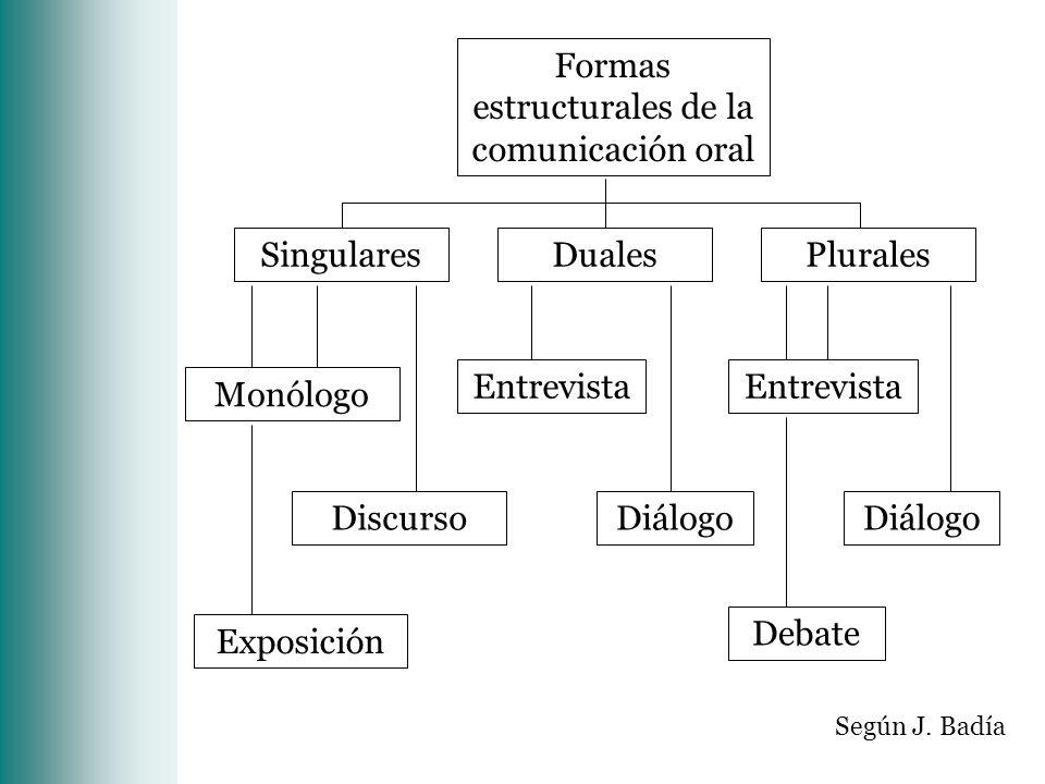 Formas estructurales de la comunicación oral Diálogo Entrevista Singulares Discurso Monólogo DualesPlurales Entrevista Diálogo Debate Exposición Según