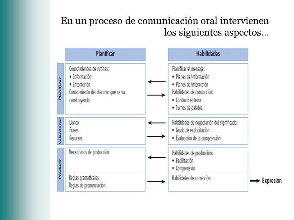 En un proceso de comunicación oral intervienen los siguientes aspectos…