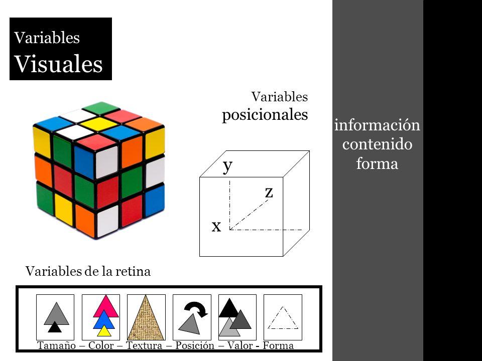 y x z información contenido forma Variables posicionales Variables de la retina Variables Visuales Tamaño – Color – Textura – Posición – Valor - Forma