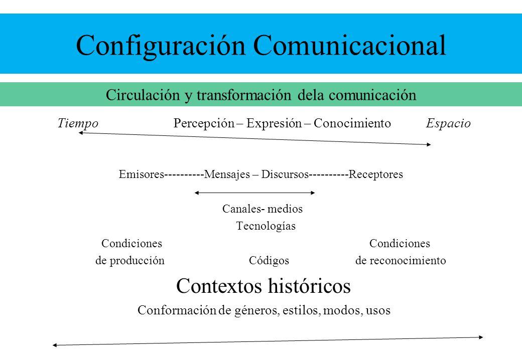 Configuración Comunicacional Tiempo Percepción – Expresión – Conocimiento Espacio Emisores----------Mensajes – Discursos----------Receptores Canales-