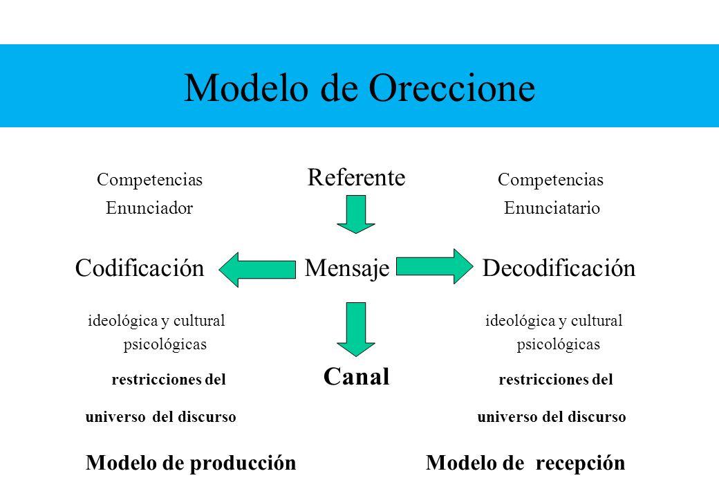 Modelo de Oreccione Competencias Referente Competencias Enunciador Enunciatario Codificación Mensaje Decodificación ideológica y cultural psicológicas