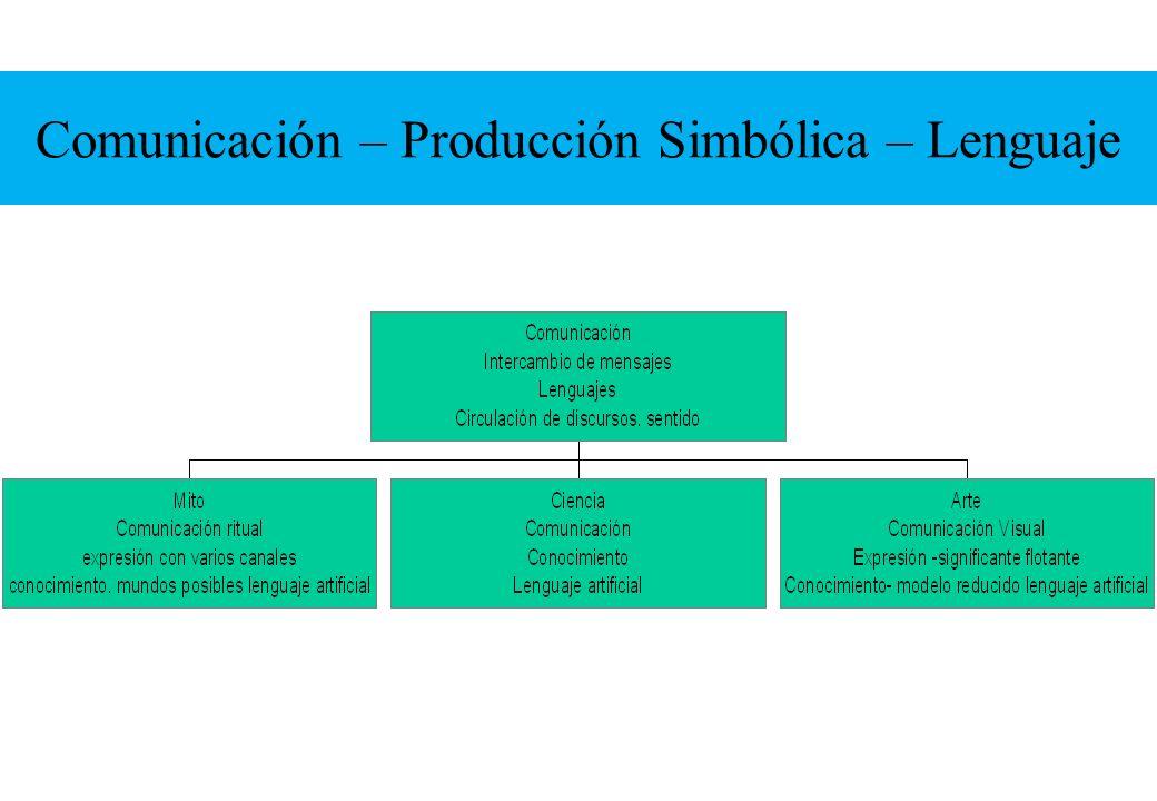 Comunicación – Producción Simbólica – Lenguaje