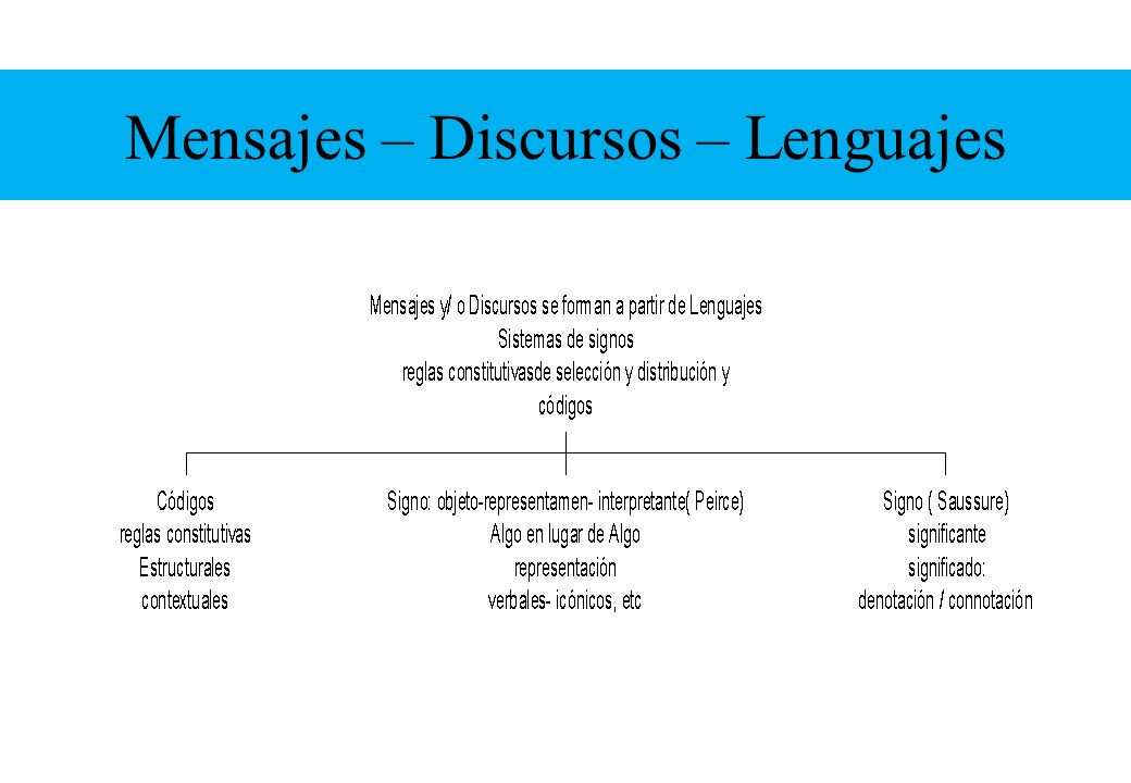 Mensajes – Discursos – Lenguajes
