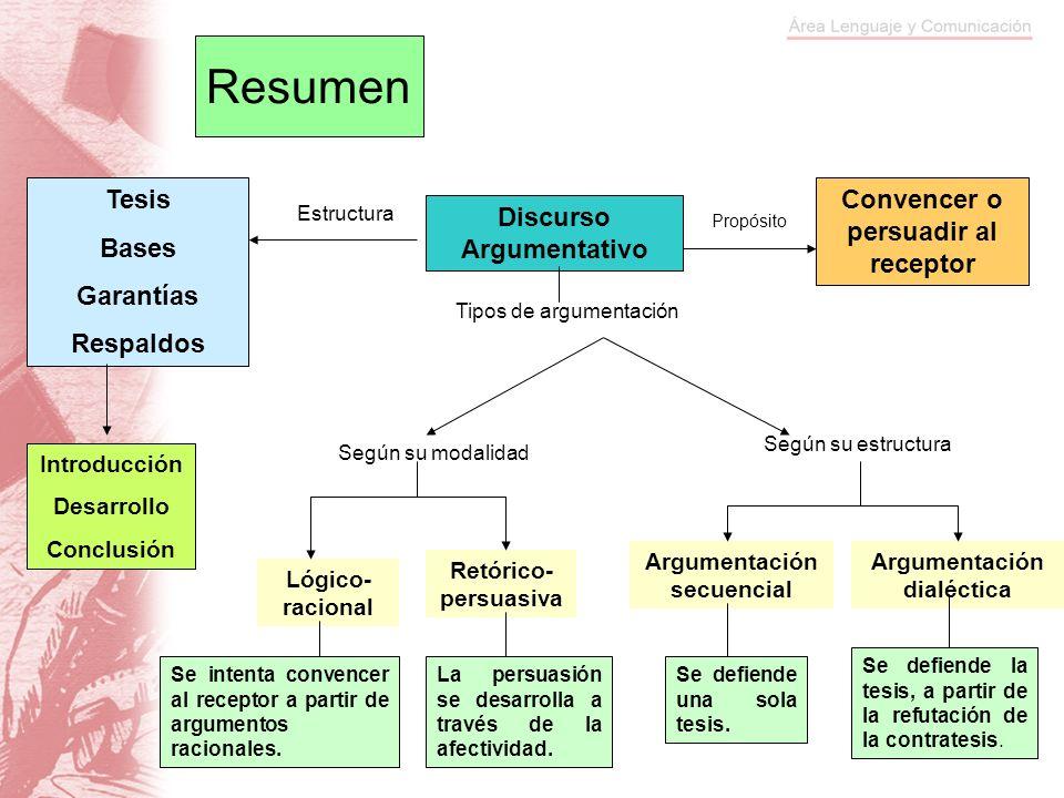 Resumen Discurso Argumentativo Convencer o persuadir al receptor Introducción Desarrollo Conclusión Tesis Bases Garantías Respaldos Estructura Propósi