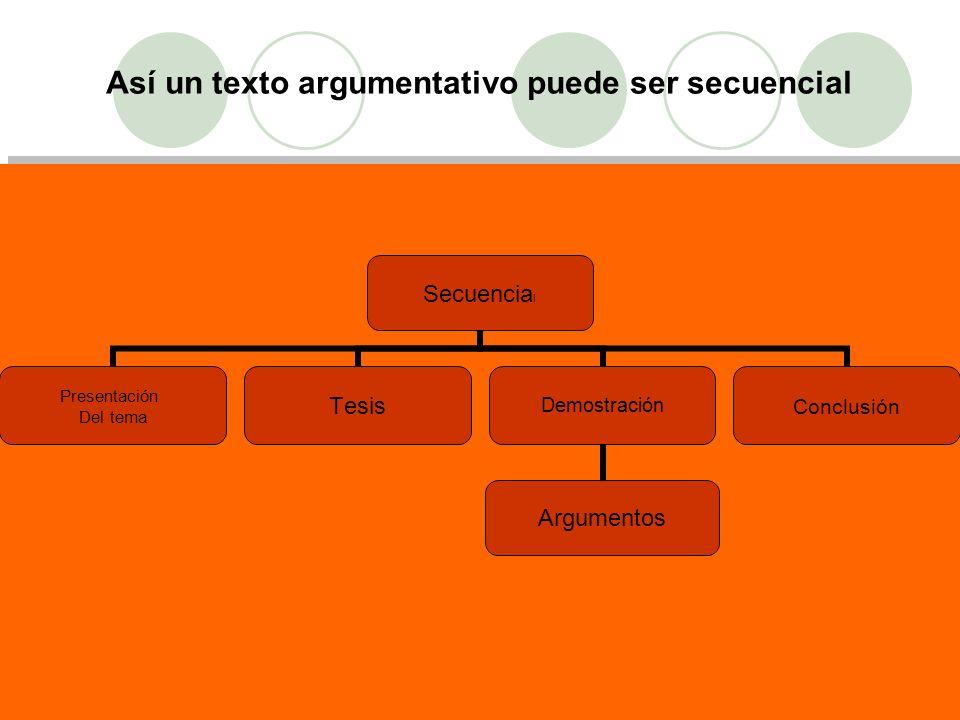 Así un texto argumentativo puede ser secuencial Secuencial Presentación Del tema TesisDemostración Argumentos Conclusión