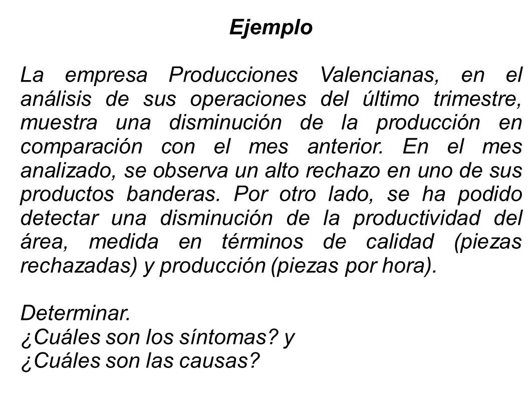 Ejemplo La empresa Producciones Valencianas, en el análisis de sus operaciones del último trimestre, muestra una disminución de la producción en compa