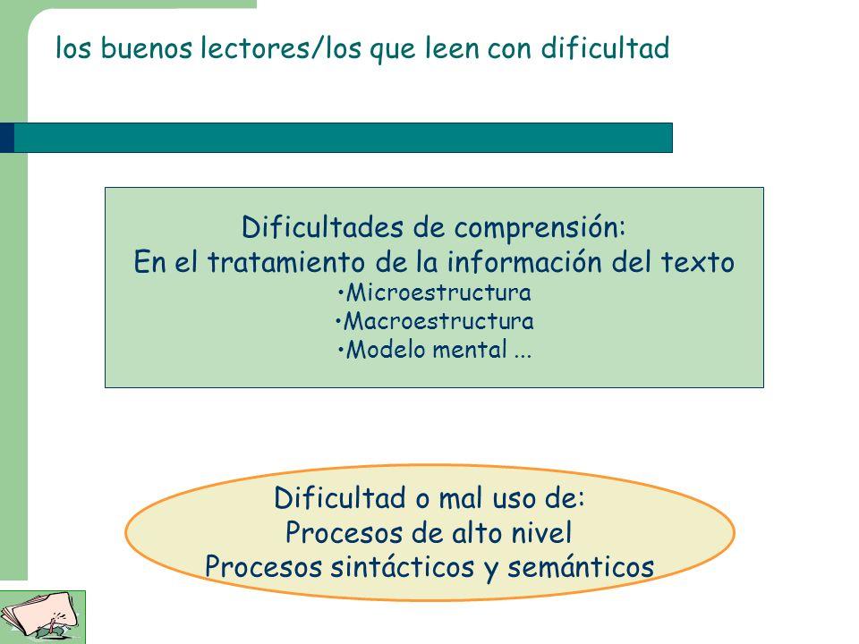 los buenos lectores/los que leen con dificultad Dificultades de comprensión: En el tratamiento de la información del texto Microestructura Macroestructura Modelo mental...