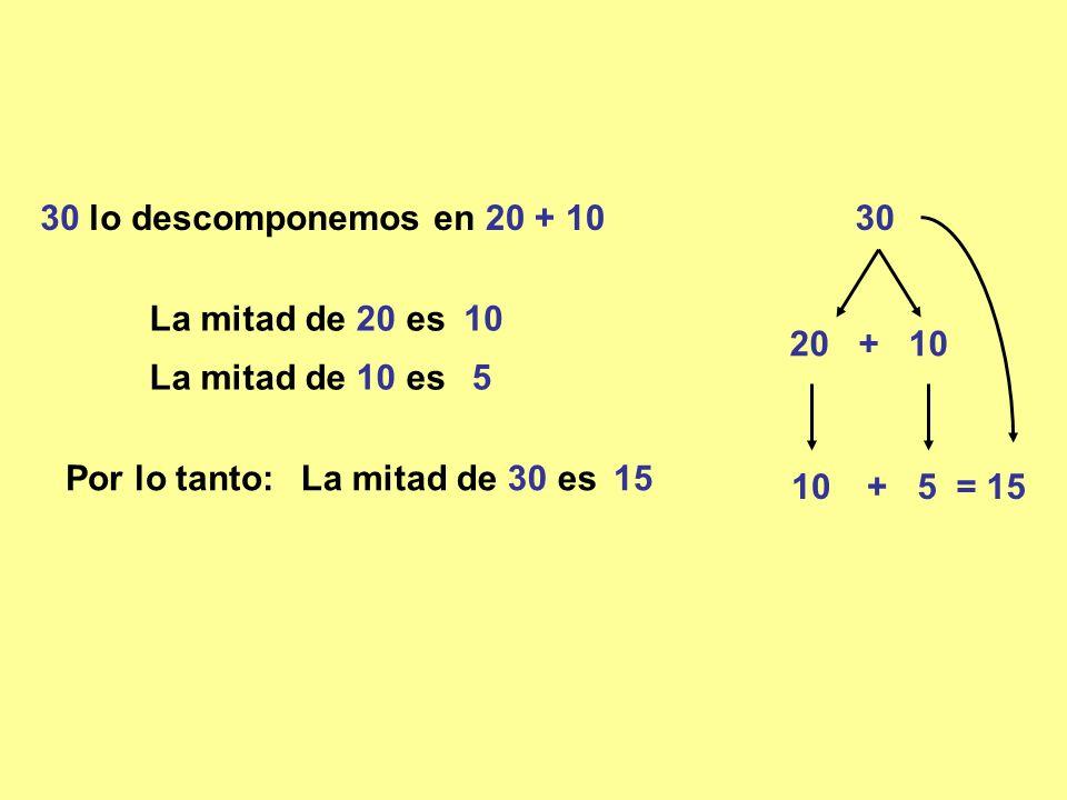 3030 lo descomponemos en 20 + 10 La mitad de 20 es La mitad de 10 es Por lo tanto:La mitad de 30 es 15 10 + 5 20 + 10 10 5 = 15