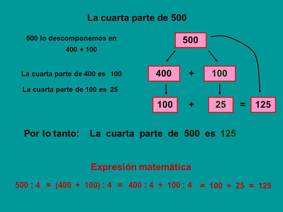 La cuarta parte de 500 500 500 lo descomponemos en 400100 + La cuarta parte de 400 es 100 La cuarta parte de 100 es 25 + = 125 La cuarta parte de 500