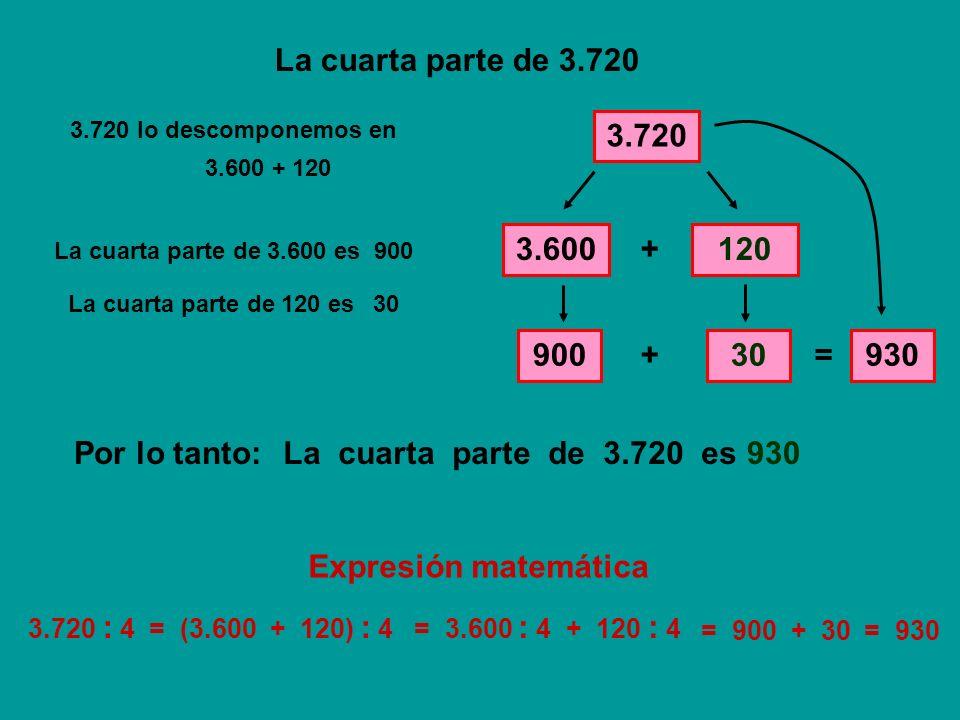 La cuarta parte de 3.720 3.720 3.720 lo descomponemos en 3.600120 + La cuarta parte de 3.600 es 900 La cuarta parte de 120 es 30 + = 930 La cuarta par