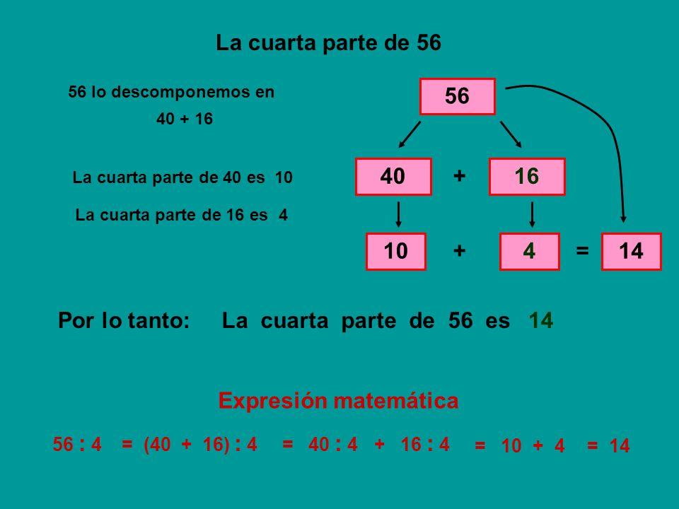 La cuarta parte de 92 92 92 lo descomponemos en 8012 + La cuarta parte de 80 es 20 La cuarta parte de 12 es 3 + = 23 La cuarta parte de 92 esPor lo tanto:23 92 : 4= (80 + 12) : 4= 80 : 4 + 12 : 4 = 20 + 3= 23 80 + 12 20 3 Expresión matemática