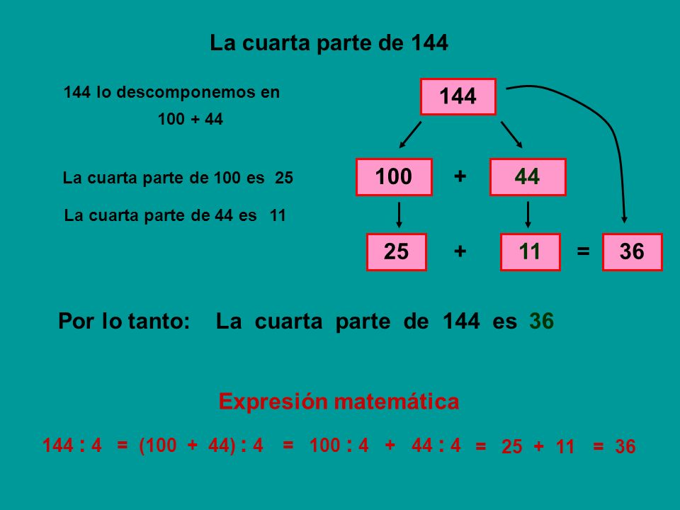 La cuarta parte de 144 144 144 lo descomponemos en 12024 + La cuarta parte de 120 es 30 La cuarta parte de 24 es 6 + = 36 La cuarta parte de 144 esPor lo tanto:36 144 : 4= (120 + 24) : 4= 120 : 4 + 24 : 4 = 30 + 6= 36 120 + 24 30 6 Expresión matemática