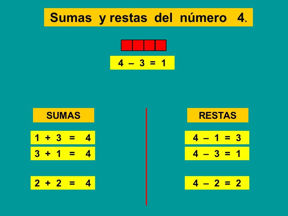 Sumas y restas del número 4. SUMAS 2 + 2 = 44 – 2 = 2 1 + 3 = 4 3 + 1 = 41 + 3 = 4 3 + 1 = 4 2 + 2 = 4 RESTAS 4 – 1 = 3 4 – 3 = 1 4 – 2 = 2