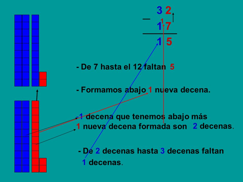 1 71 7 3 23 2 51 1 - De 7 hasta el 12 faltan5 - Formamos abajo 1 nueva decena. -1 decena que tenemos abajo más 1 nueva decena formada son - De 2 decen