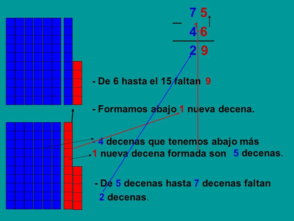 4 64 6 7 57 5 92 1 - De 6 hasta el 15 faltan9 - Formamos abajo 1 nueva decena. - 4 decenas que tenemos abajo más 1 nueva decena formada son - De 5 dec
