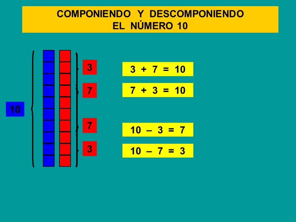 COMPONIENDO Y DESCOMPONIENDO EL NÚMERO 10 10 3 + 7 = 10 7 + 3 = 10 10 – 3 = 7 10 – 7 = 3 7 3 7 3 7 3 7 3