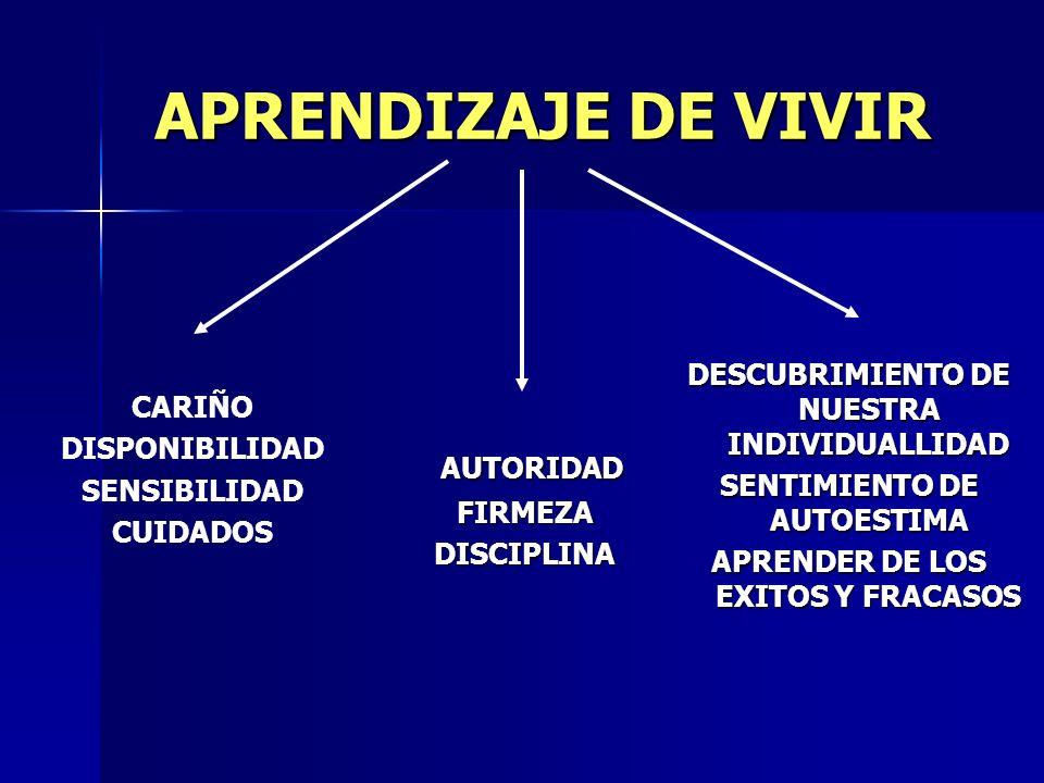 APRENDIZAJE DE VIVIR CARIÑODISPONIBILIDADSENSIBILIDADCUIDADOS AUTORIDAD AUTORIDADFIRMEZADISCIPLINA DESCUBRIMIENTO DE NUESTRA INDIVIDUALLIDAD SENTIMIENTO DE AUTOESTIMA APRENDER DE LOS EXITOS Y FRACASOS COMUNICACIÓN