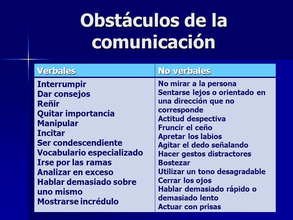 Obstáculos de la comunicación Verbales No verbales Interrumpir Dar consejos Reñir Quitar importancia Manipular Incitar Ser condescendiente Vocabulario