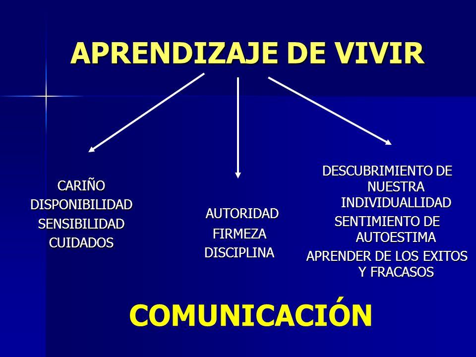 APRENDIZAJE DE VIVIR CARIÑODISPONIBILIDADSENSIBILIDADCUIDADOS AUTORIDAD AUTORIDADFIRMEZADISCIPLINA DESCUBRIMIENTO DE NUESTRA INDIVIDUALLIDAD SENTIMIEN