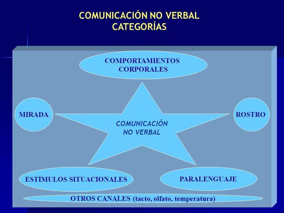 COMUNICACIÓN NO VERBAL CATEGORÍAS MIRADA COMPORTAMIENTOS CORPORALES ROSTRO PARALENGUAJE COMUNICACIÓN NO VERBAL ESTÍMULOS SITUACIONALES OTROS CANALES (