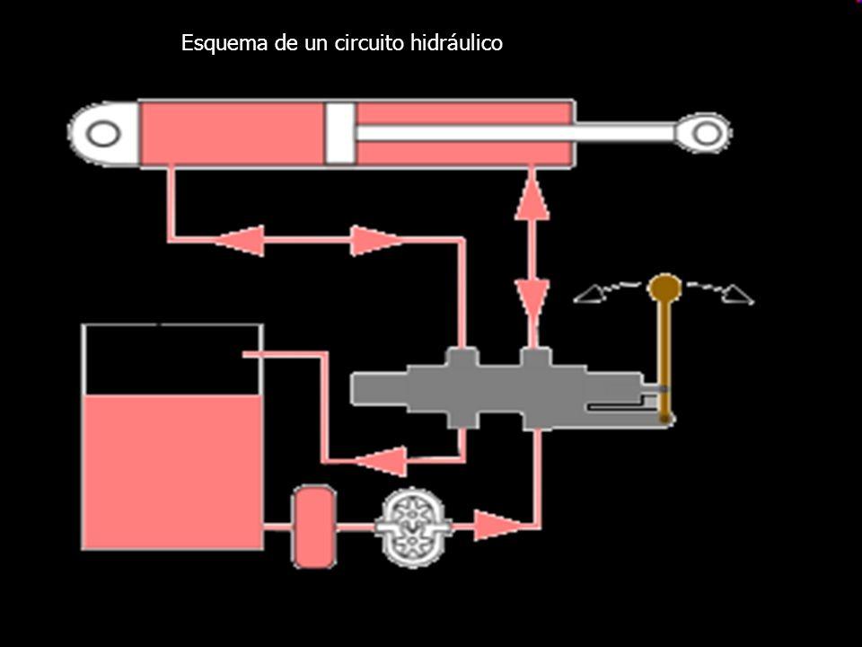 Esquema de un circuito hidráulico