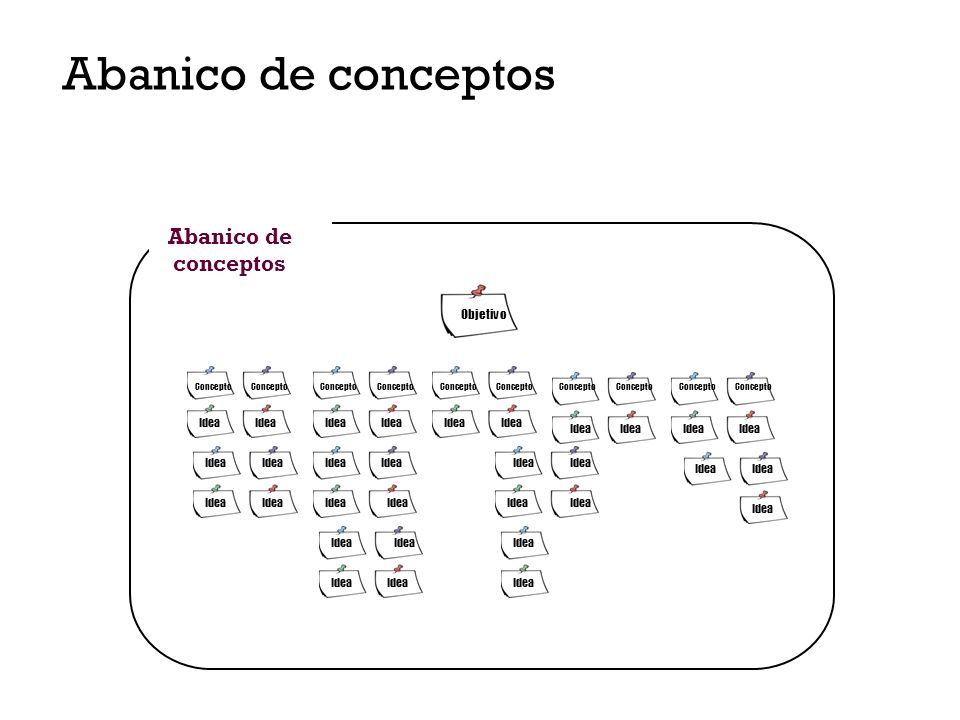 Abanico de conceptos Objetivo Concepto Idea Abanico de conceptos