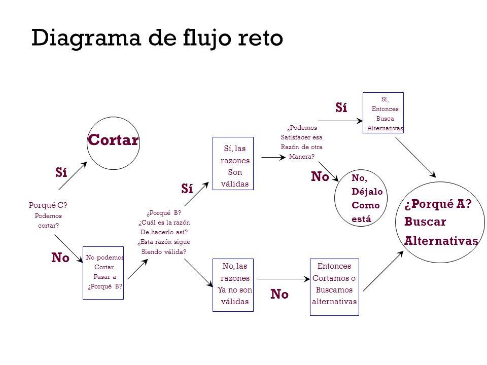 Formato CBA Rasgo o pensamiento Por qué C… Puede eliminarse.
