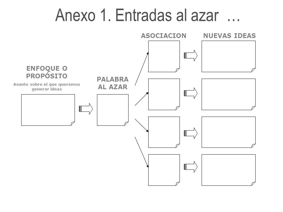 Anexo 1. Entradas al azar … ENFOQUE O PROPÓSITO Asunto sobre el que queremos generar ideas PALABRA AL AZAR ASOCIACIONNUEVAS IDEAS