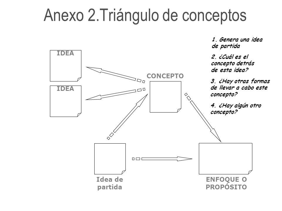 ENFOQUE O PROPÓSITO Idea de partida CONCEPTO IDEA Anexo 2.Triángulo de conceptos 2. ¿Cuál es el concepto detrás de esta idea? 3. ¿Hay otras formas de