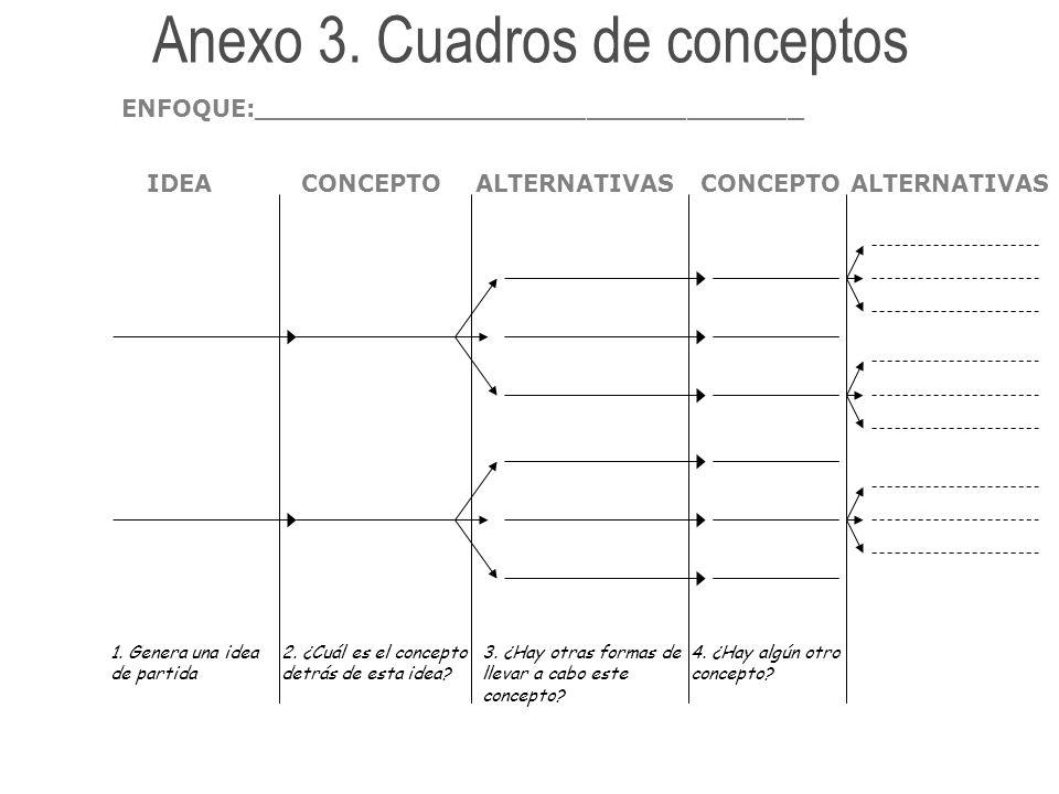 Ideas dominantes: (razón de existir, la filosofía detrás) Fronteras, límites o restricciones: Lo que se da por hecho: Factores esenciales (lo que tiene que estar incluido): Factores a evitar Anexo 6.
