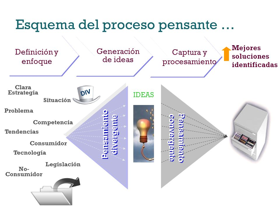 Esquema del proceso pensante … Definición y enfoque Generación de ideas Captura y procesamiento Pensamiento divergente Pensamiento convergente Clara E