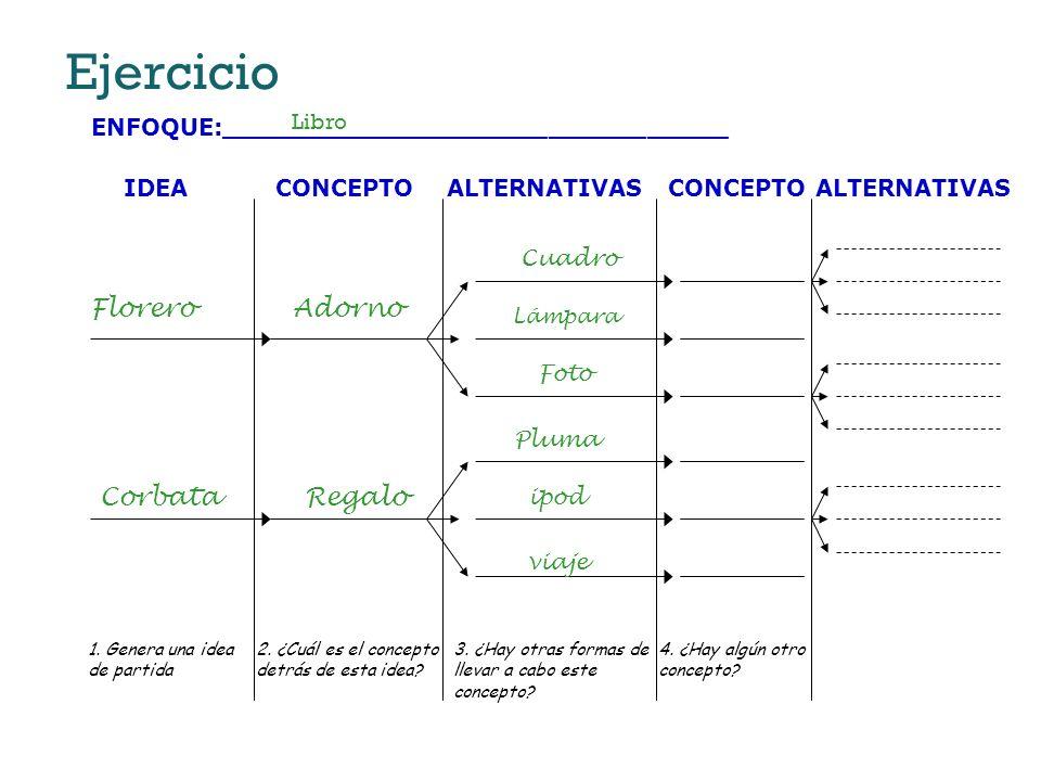 Ejercicio ENFOQUE:_______________________________ 4. ¿Hay algún otro concepto? 1. Genera una idea de partida CONCEPTO 2. ¿Cuál es el concepto detrás d