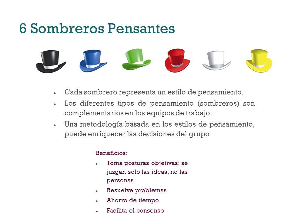 6 Sombreros Pensantes l Cada sombrero representa un estilo de pensamiento. l Los diferentes tipos de pensamiento (sombreros) son complementarios en lo