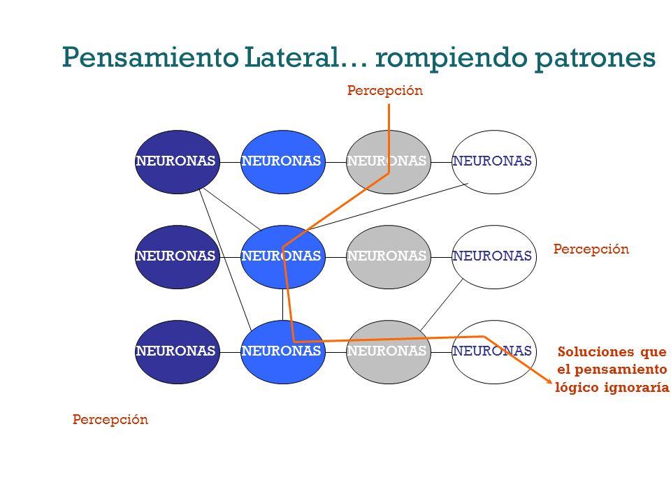 Pensamiento Lateral… rompiendo patrones NEURONAS Percepción Soluciones que el pensamiento lógico ignoraría