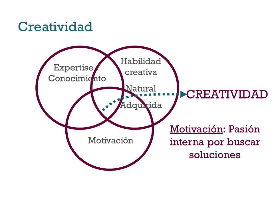 Creatividad Expertise / Conocimiento Motivación Habilidad creativa Natural Adquirida CREATIVIDAD Motivación: Pasión interna por buscar soluciones