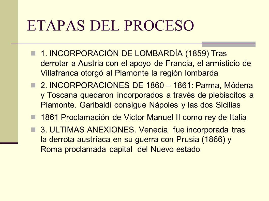 ETAPAS DEL PROCESO 1.