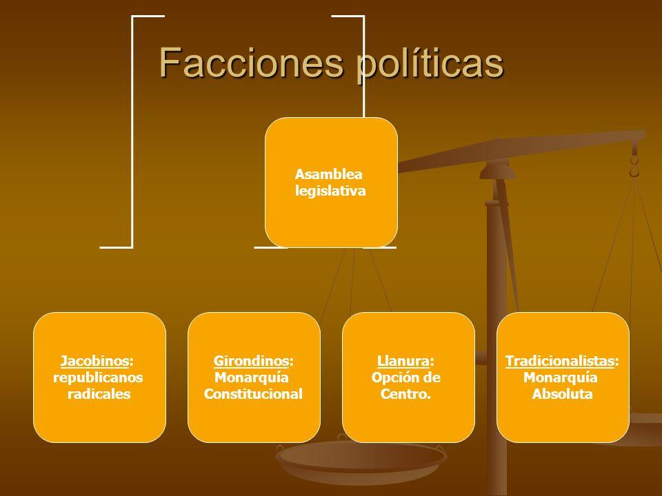 Facciones políticas Asamblea legislativa Jacobinos: republicanos radicales Girondinos: Monarquía Constitucional Llanura: Opción de Centro.