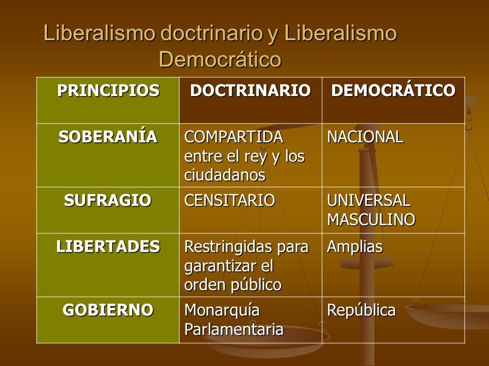 Liberalismo doctrinario y Liberalismo Democrático PRINCIPIOSDOCTRINARIODEMOCRÁTICO SOBERANÍA COMPARTIDA entre el rey y los ciudadanos NACIONAL SUFRAGIOCENSITARIO UNIVERSAL MASCULINO LIBERTADES Restringidas para garantizar el orden público Amplias GOBIERNO Monarquía Parlamentaria República