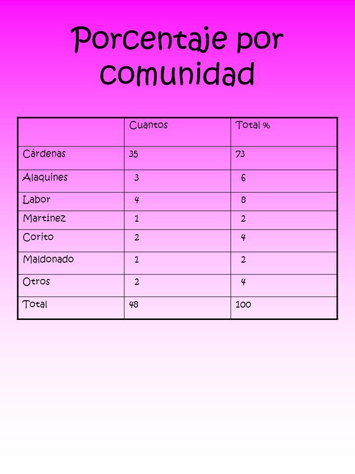 Porcentaje por comunidad CuantosTotal % Cárdenas3573 Alaquines 3 6 Labor 4 8 Martínez 1 2 Corito 2 4 Maldonado 1 2 Otros 2 4 Total48100
