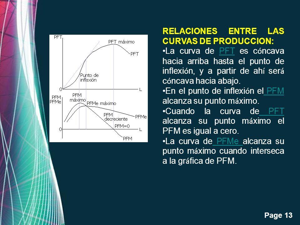 Free Powerpoint Templates Page 13 RELACIONES ENTRE LAS CURVAS DE PRODUCCION: La curva de PFT es c ó ncava hacia arriba hasta el punto de inflexi ó n,