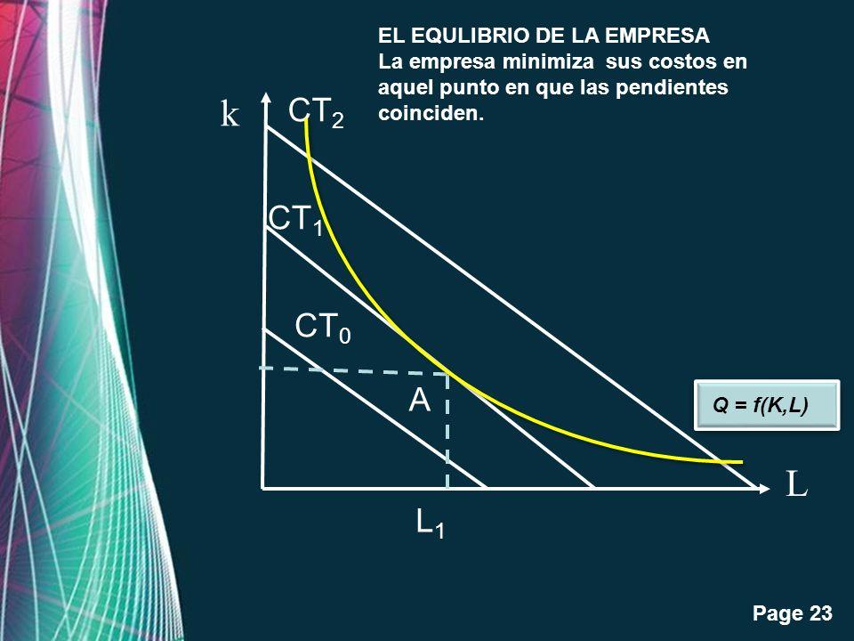 Free Powerpoint Templates Page 23 L k CT 2 CT 1 CT 0 L1L1 A Q = f(K,L) EL EQULIBRIO DE LA EMPRESA La empresa minimiza sus costos en aquel punto en que